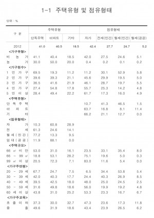 2012 안산시 사회조사 결과 통계표