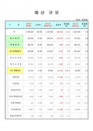 예산규모(2012년)