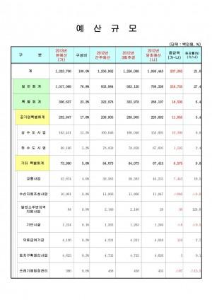 예산규모(2013년)