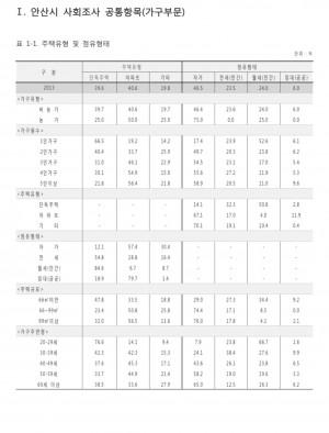 2013년 안산시 사회조사 보고서