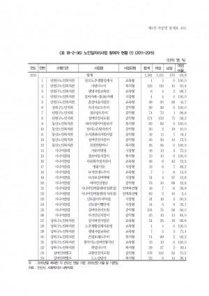 안산시 성 인지 통계
